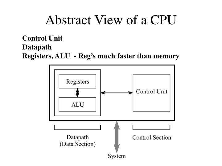 Abstract View of a CPU