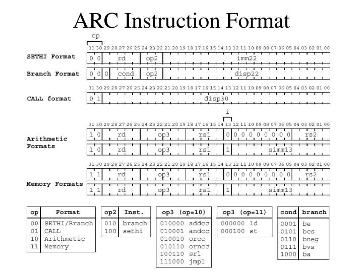 ARC Instruction Format