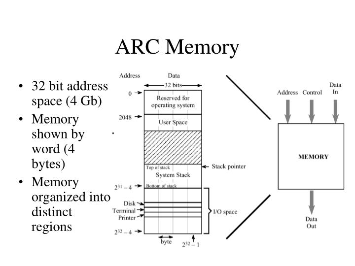 ARC Memory