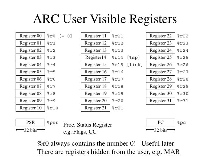 ARC User Visible Registers