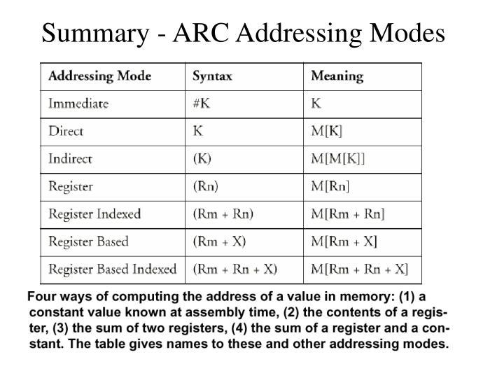 Summary - ARC Addressing Modes