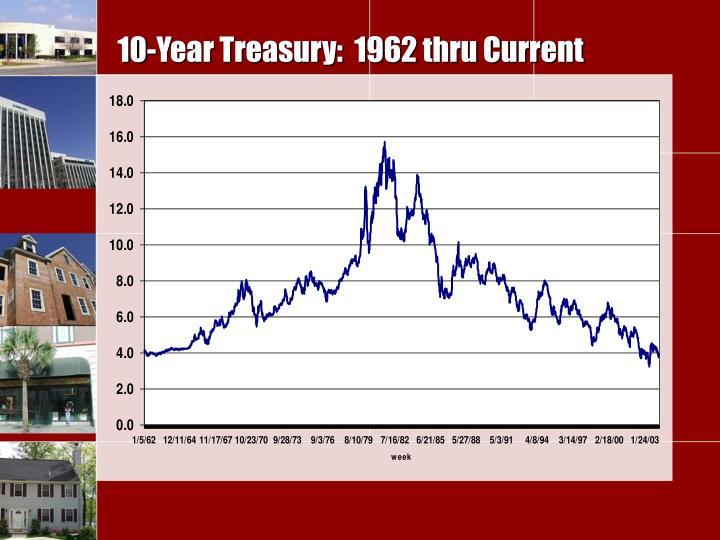 10-Year Treasury:  1962 thru Current