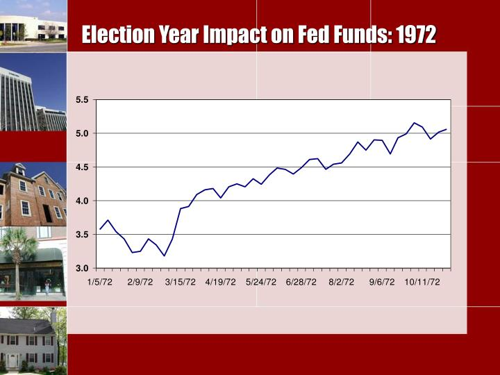 Election Year Impact on Fed Funds: 1972