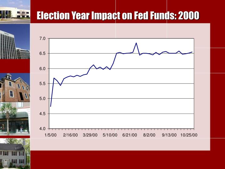 Election Year Impact on Fed Funds: 2000