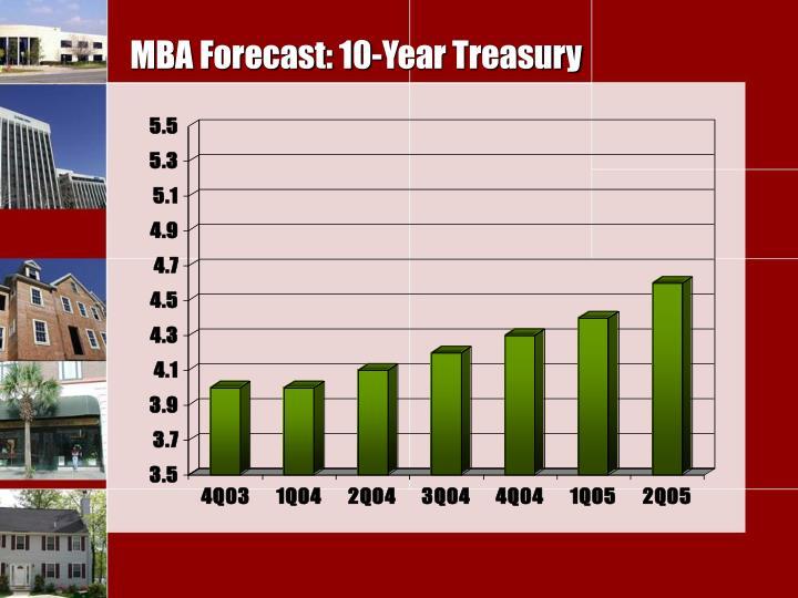 MBA Forecast: 10-Year Treasury