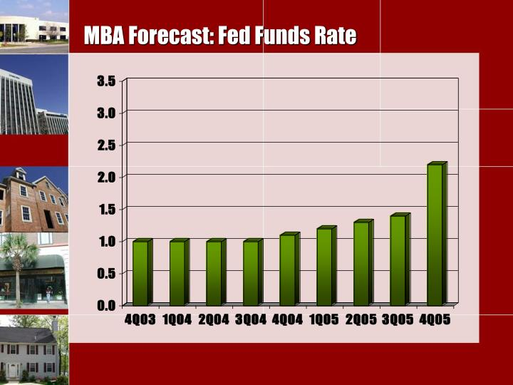 MBA Forecast: Fed Funds Rate