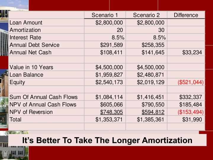 It's Better To Take The Longer Amortization