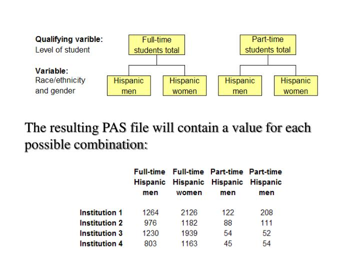 The resulting PAS file will contain a value for each possible combination: