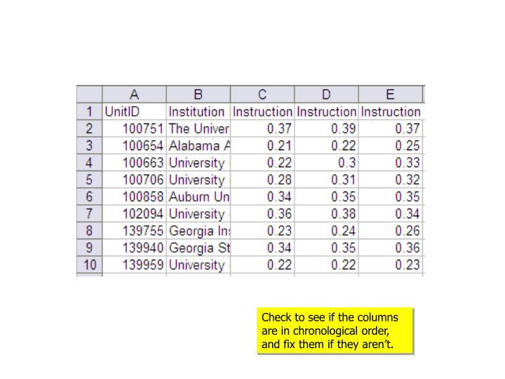 Check to see if the columns are in chronological order, and fix them if they aren't.