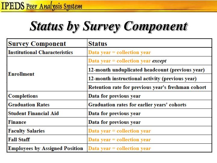 Status by Survey Component