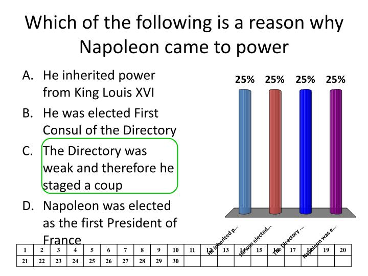 Which of the following is a reason why Napoleon came to power
