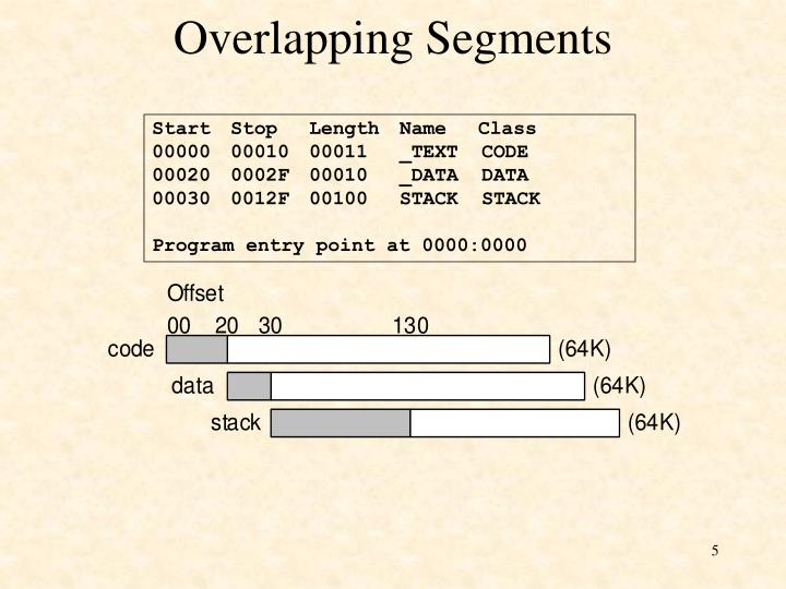 Overlapping Segments