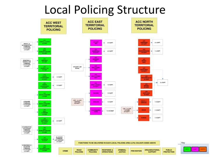 Local Policing Structure