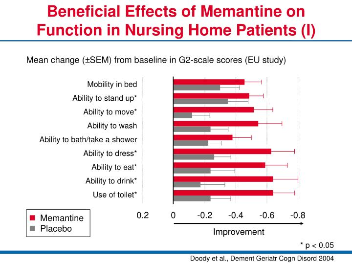 Beneficial Effects of Memantine on Function in Nursing Home Patients (I)