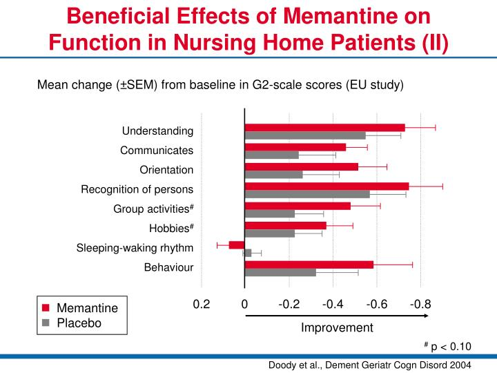 Beneficial Effects of Memantine on Function in Nursing Home Patients (II)
