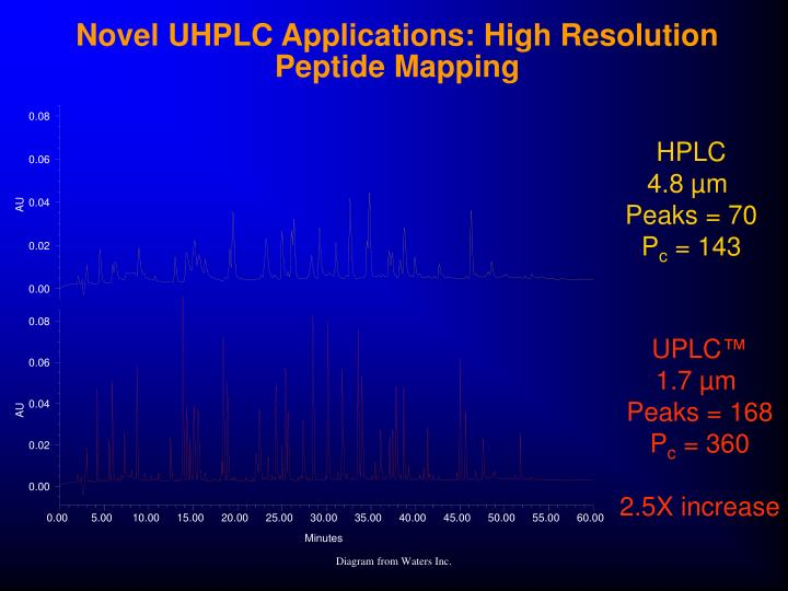 Novel UHPLC Applications: High Resolution Peptide Mapping