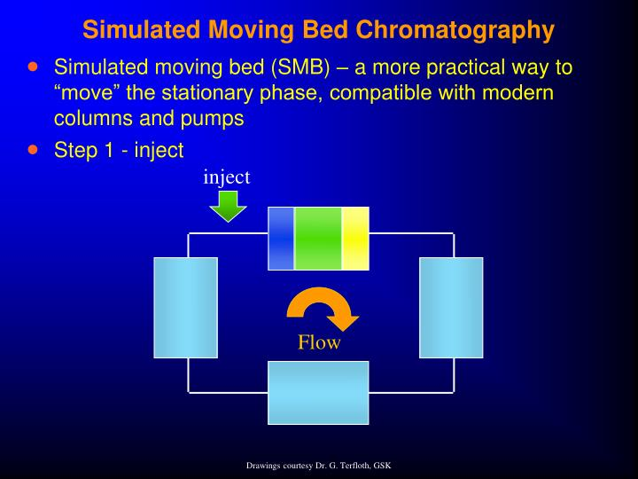 Simulated Moving Bed Chromatography
