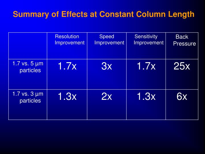 Summary of Effects at Constant Column Length