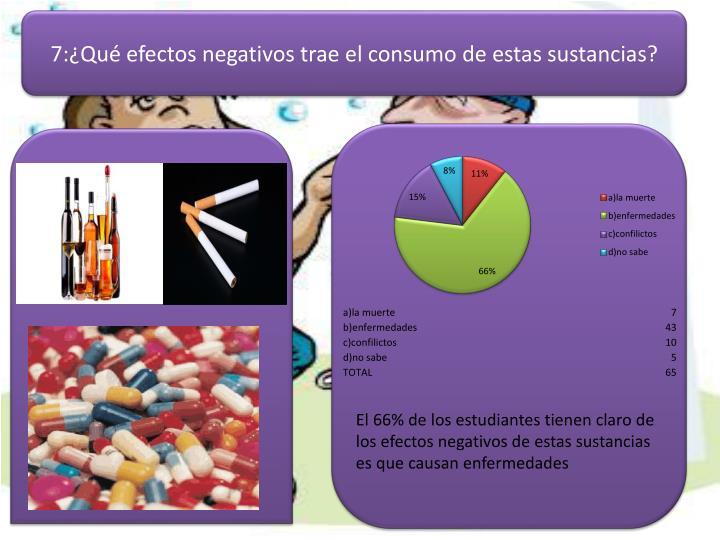 7:¿Qué efectos negativos trae el consumo de estas sustancias?