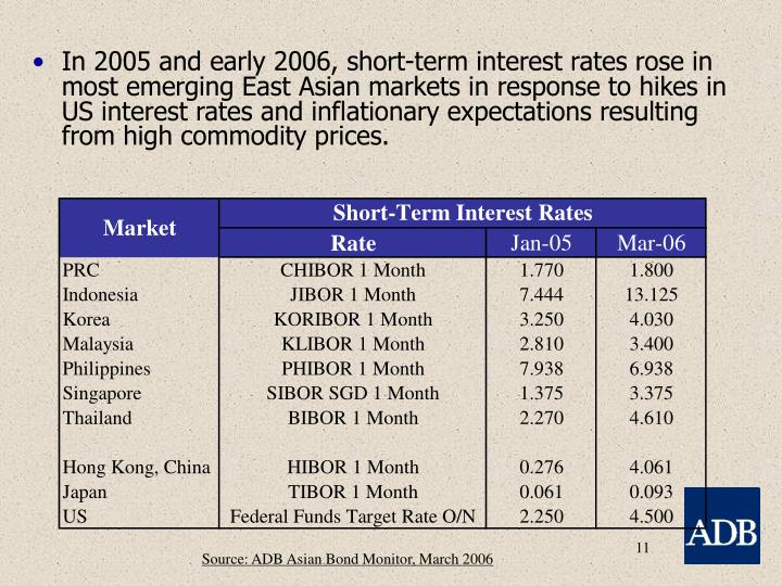 In 2005 and early 2006, short-term interest rates rose in most emerging East Asian markets in response to hikes in US interest rates and inflationary expectations resulting from high commodity prices.