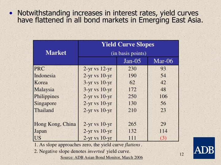 Notwithstanding increases in interest rates, yield curves have flattened in all bond markets in Emerging East Asia.