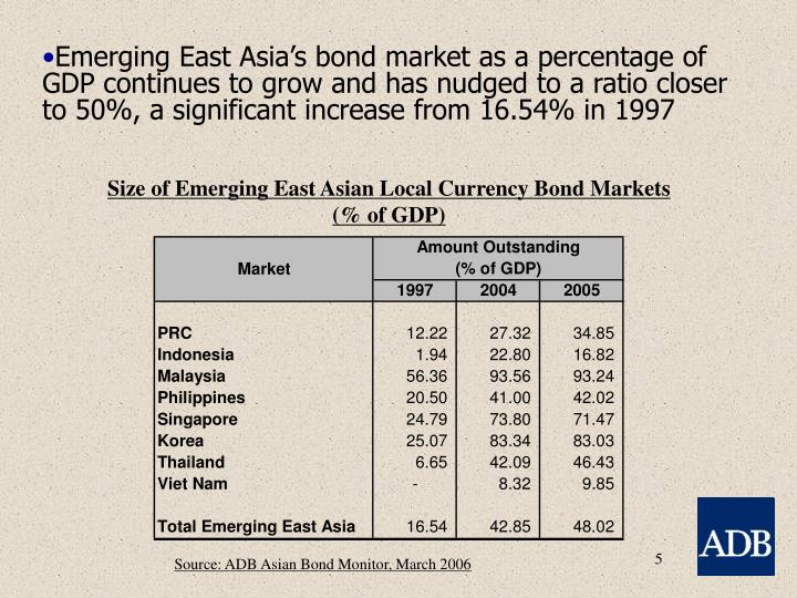 Size of Emerging East Asian Local Currency Bond Markets
