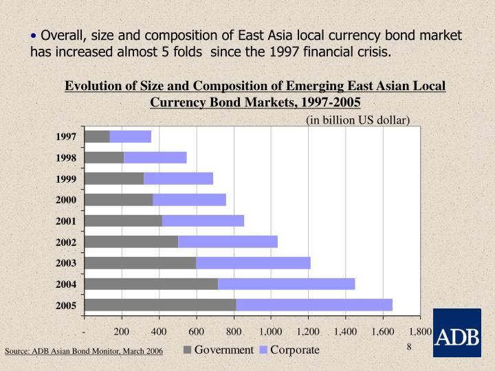 Overall, size and composition of East Asia local currency bond market has increased almost 5 folds  since the 1997 financial crisis.