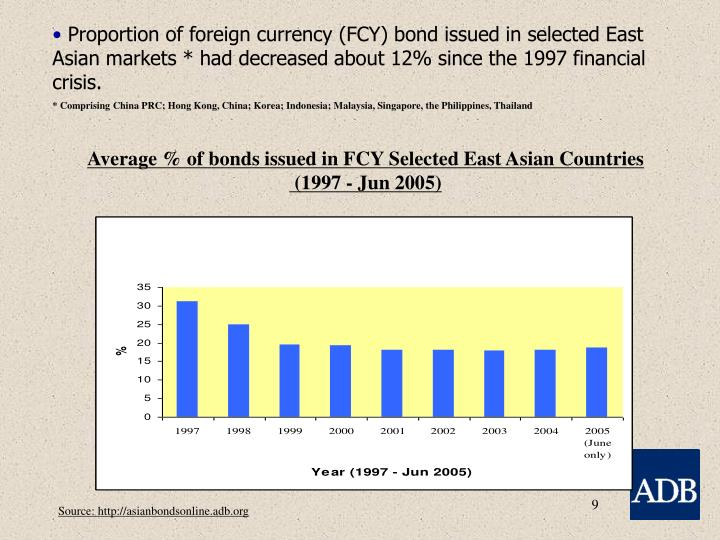 Proportion of foreign currency (FCY) bond issued in selected East Asian markets * had decreased about 12% since the 1997 financial crisis.