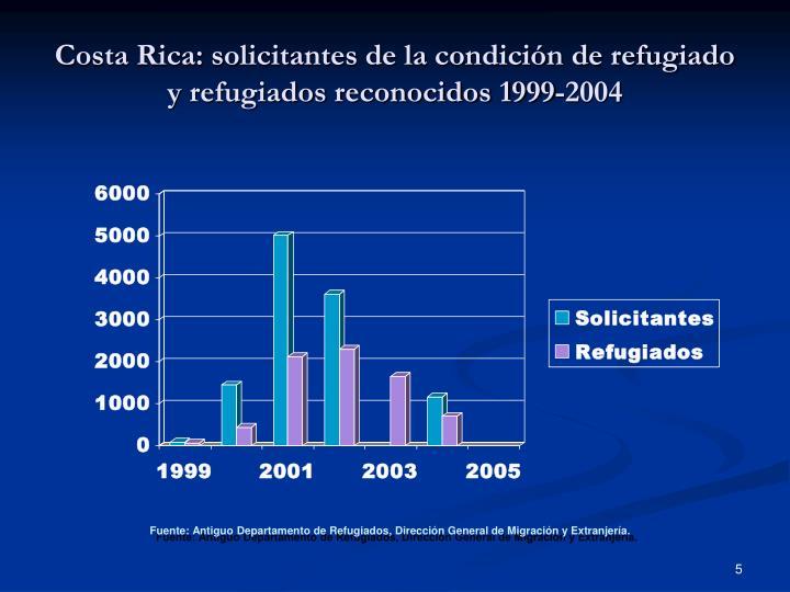 Costa Rica: solicitantes de la condición de refugiado y refugiados reconocidos 1999-2004