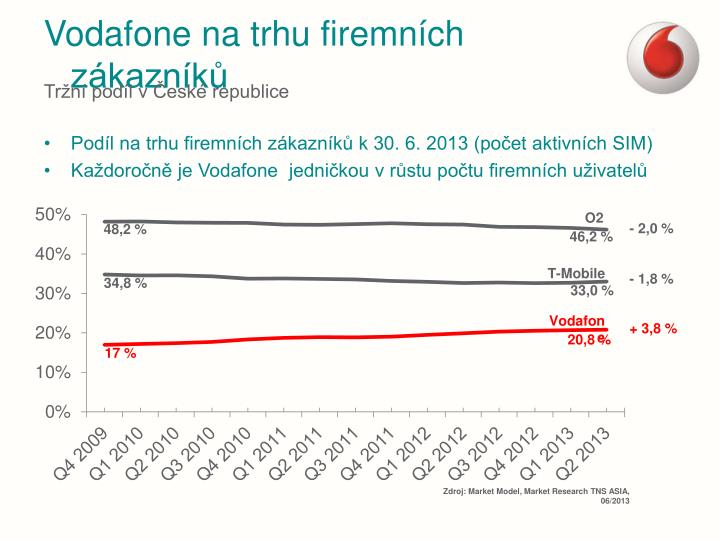 Vodafone na trhu firemních zákazníků
