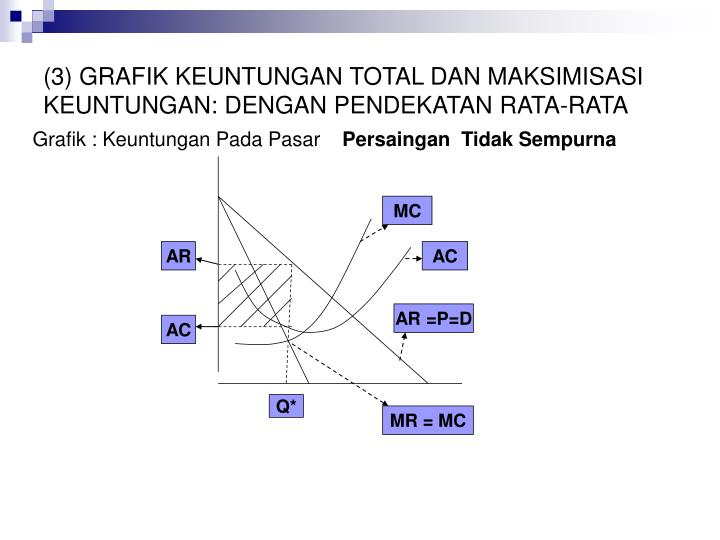 (3) GRAFIK KEUNTUNGAN TOTAL DAN MAKSIMISASI KEUNTUNGAN: DENGAN PENDEKATAN RATA-RATA