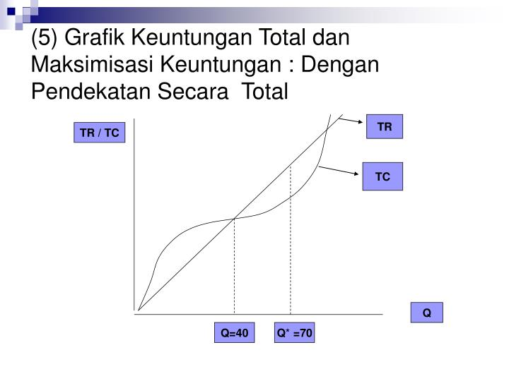 (5) Grafik Keuntungan Total dan Maksimisasi Keuntungan : Dengan Pendekatan Secara  Total