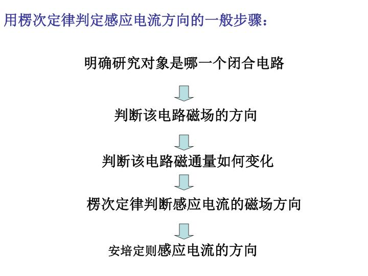 用楞次定律判定感应电流方向的一般步骤: