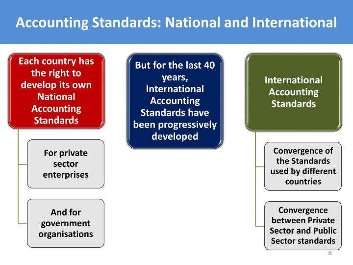 Accounting Standards: National and International