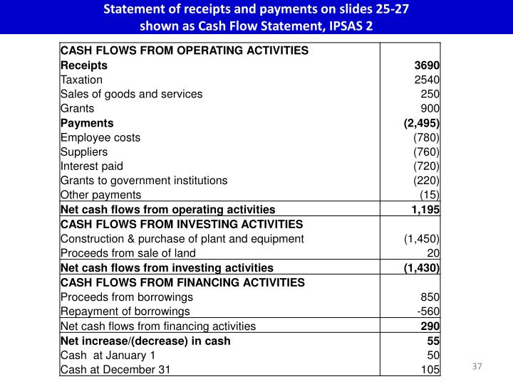Statement of receipts and payments on slides 25-27
