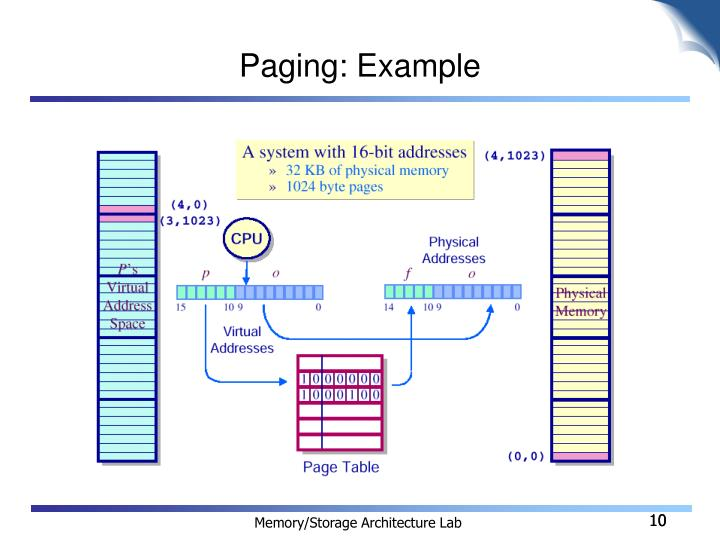 Paging: Example