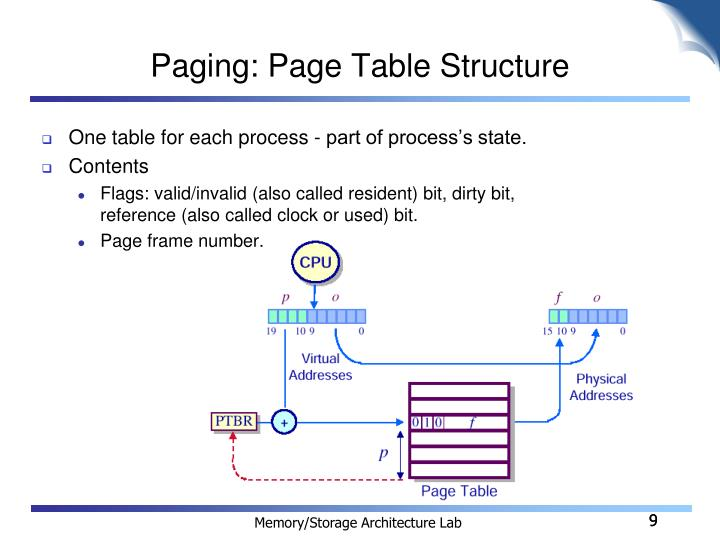 Paging: Page Table Structure