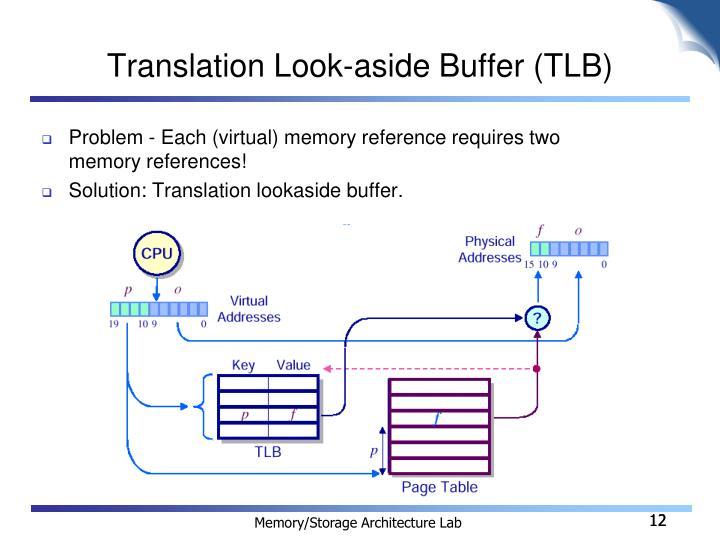 Translation Look-aside Buffer (TLB)