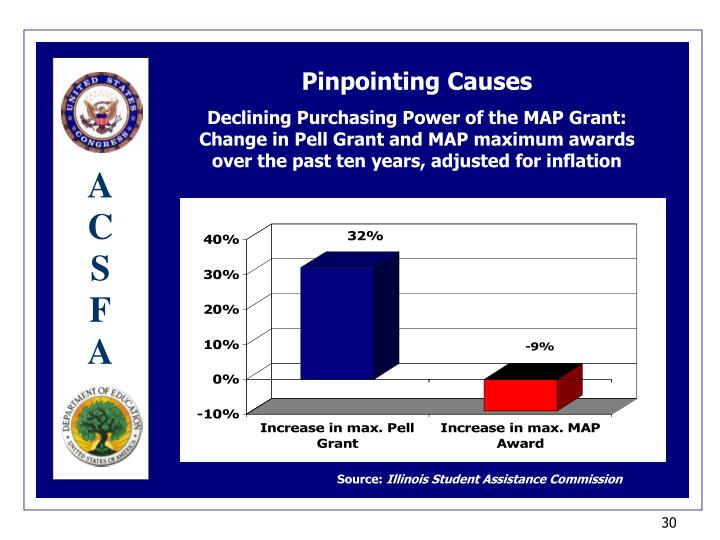 Declining Purchasing Power of the MAP Grant: