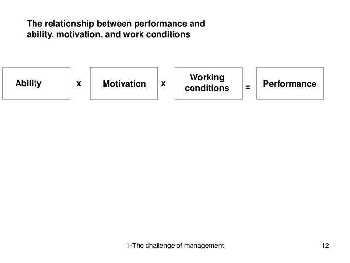 The relationship between performance and ability, motivation, and work conditions