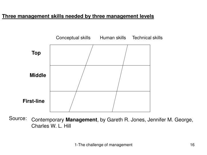 Three management skills needed by three management levels