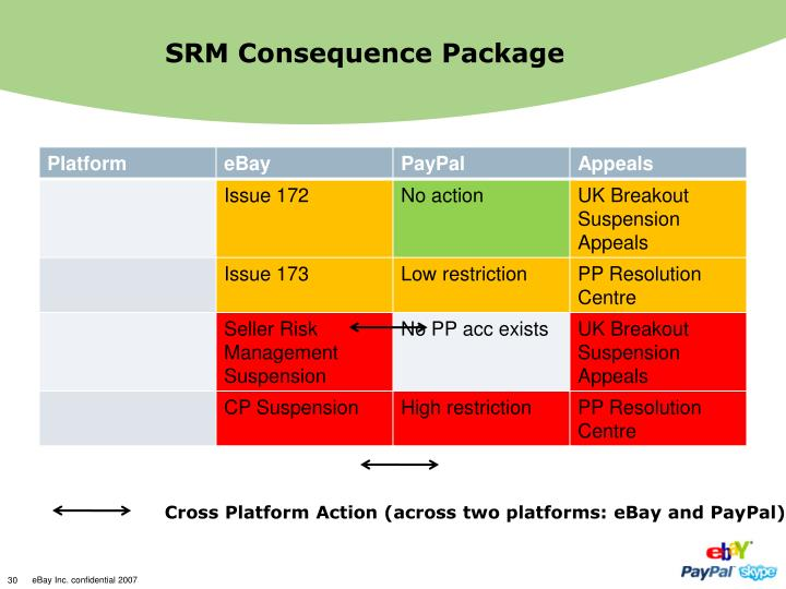 SRM Consequence Package