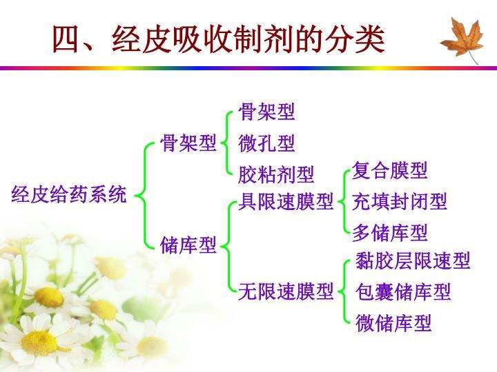四、经皮吸收制剂的分类