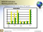mdg1b indicators working poverty rate1