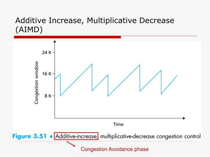 Additive Increase, Multiplicative Decrease (AIMD)