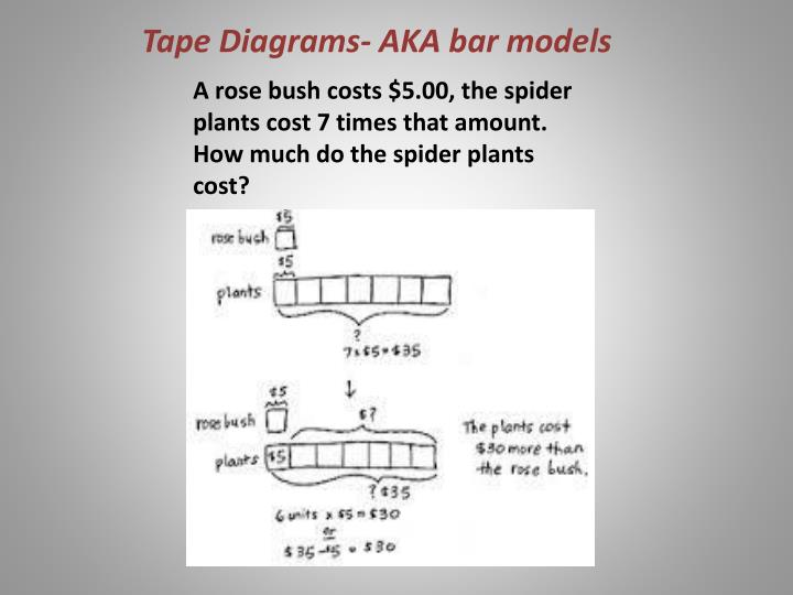 Tape Diagrams- AKA bar models