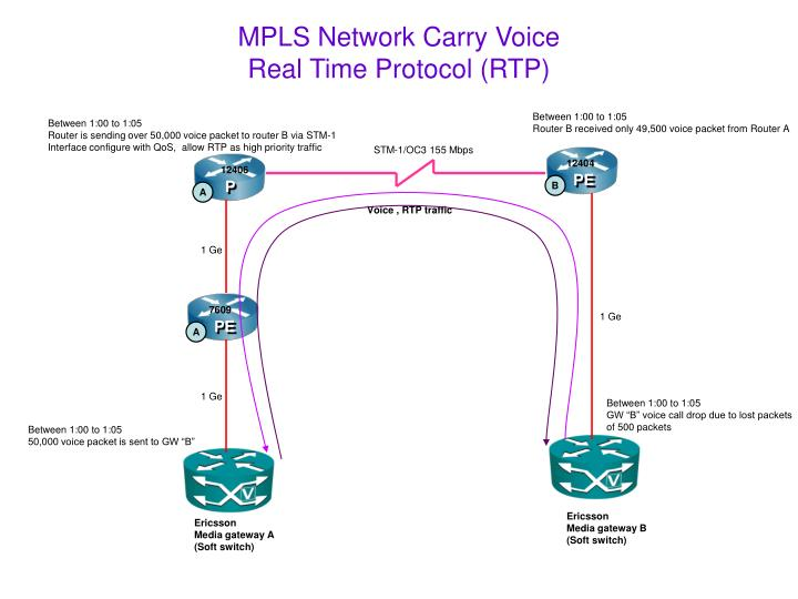 mpls network carry voice real time protocol rtp n.