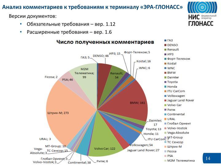 Анализ комментариев к требованиям к терминалу «ЭРА-ГЛОНАСС»
