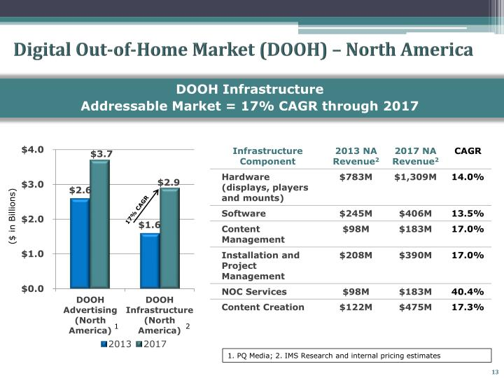 Digital Out-of-Home Market (DOOH) – North America