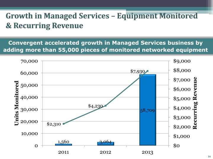 Growth in Managed Services – Equipment Monitored & Recurring Revenue